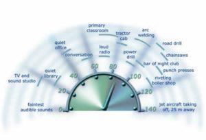 noise measurement graphic