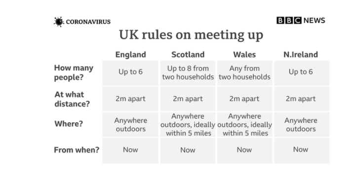 UK rules on meeting up graphic